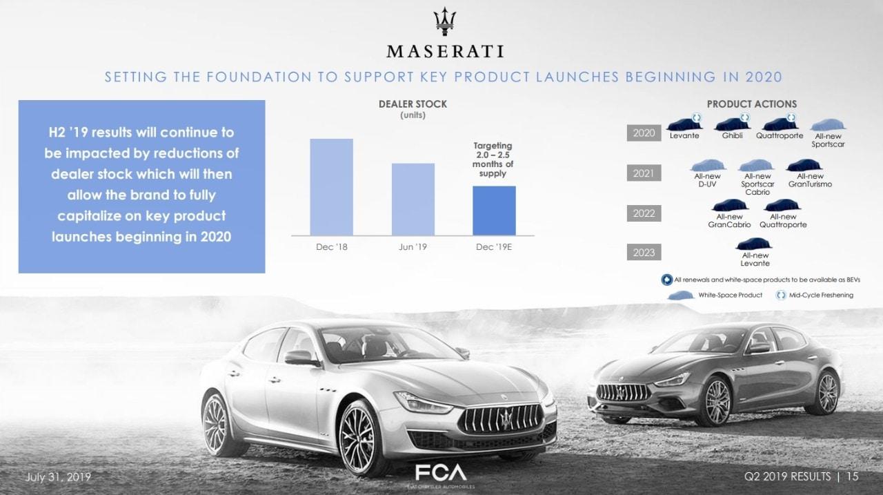 Nuovo Piano Industriale Maserati 2019-piano-maserati-aggiornato