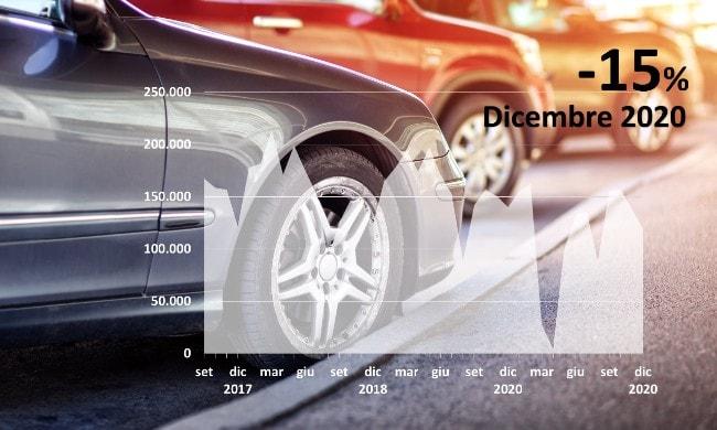 Mercato Fatto In Italia Calendario 2021 Mercato auto Italia:  15% a dicembre 2020   Quattroruote.it
