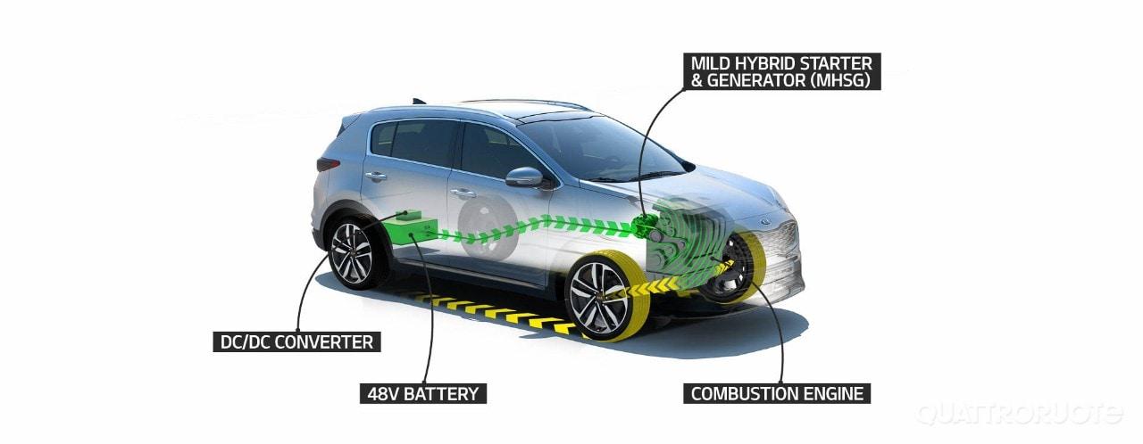 Kia Ecodynamics+ - Nuovo mild hybrid diesel per Sportage e Ceed